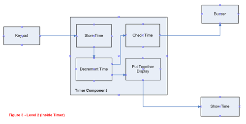 data flow diagram level 2 - Level 2 Dfd Diagram