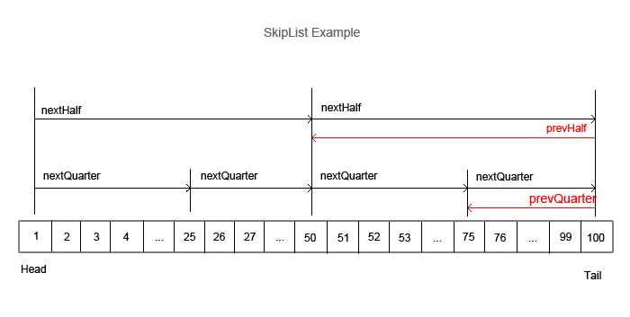 Skip List Data Structure